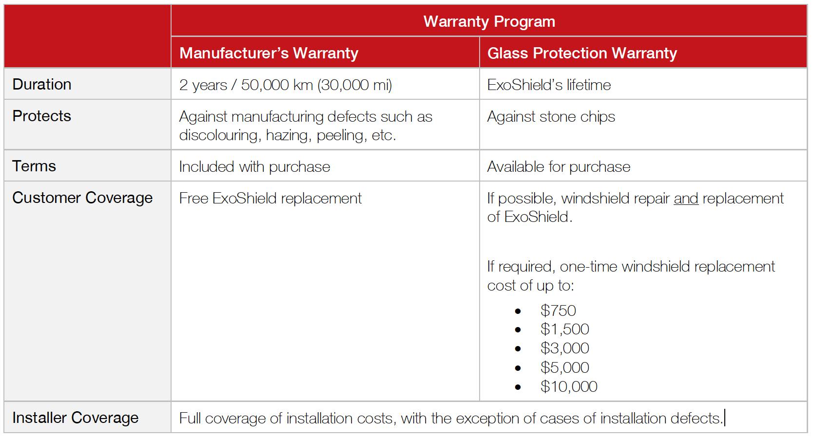 ExoShield Warranty